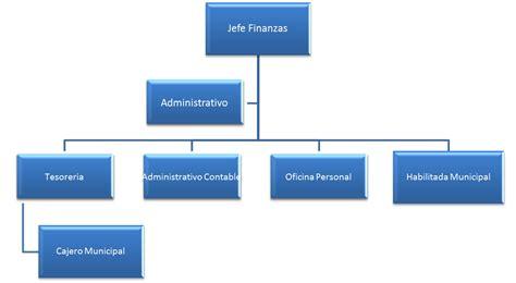 organigrama finanzas