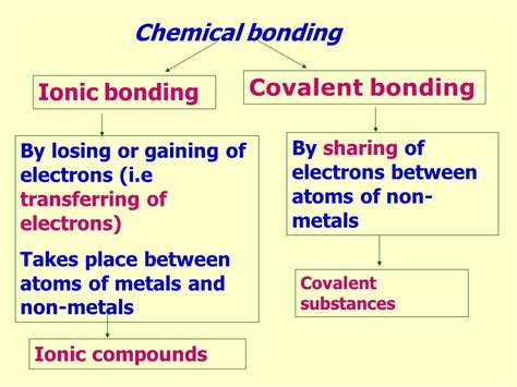 ionic bonding chapter ppt video ionic and covalent bonding electron 28 images chemical