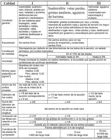 preguntas capciosas quimica tipos de maderas argentinas caracteristicas propiedades y
