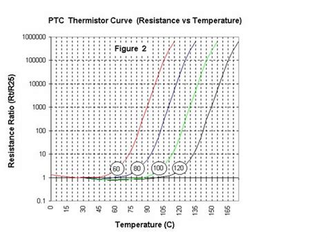 ptc resistance voltage thermistor products ntc thermistors ptc thermistors temperature sensors from wecc