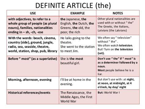 grammar exercise the definite and indefinite articles definite and indefinite articles