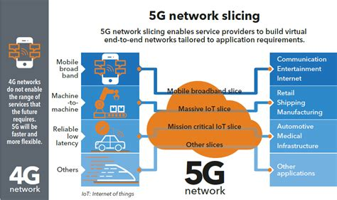 network function virtualization concepts and applicability in 5g networks wiley ieee books why end to end network slicing will be important for 5g