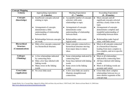 design concept rubric rubrics for concept mapping