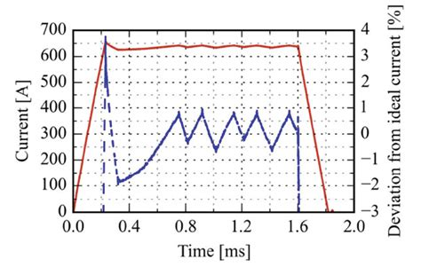 induction pulse generators are used to input data concerning induction pulse generators are used to input data concerning 28 images circuit explanation