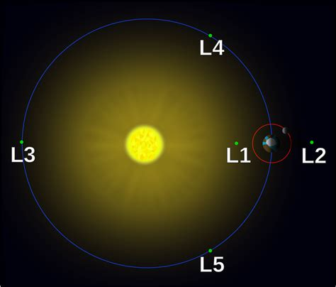 moon and l orbit what does the sun earth moon system look like from