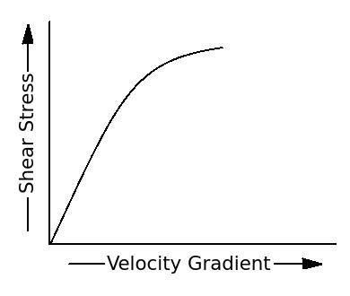 graph  change  shear stress wrt velocity gradient fluid mechanics
