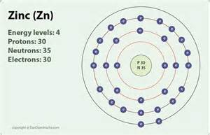 What Element Has 30 Protons Zinc Atom Zinc Atomic Number Atomic Number 30 Lessons