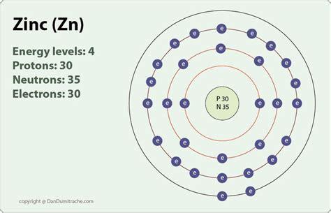 zinc protons zinc atom zinc atomic number atomic number 30 lessons