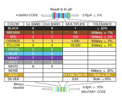 value of inductor inductor color code guide all