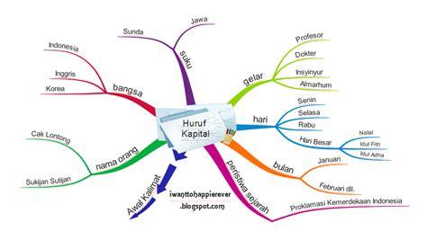 cara membuat mind map dengan software mengenal peta pikiran mind mapping teknik mencatat yang