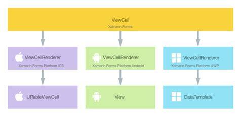 xamarin custom layout renderer customizing a viewcell xamarin microsoft docs