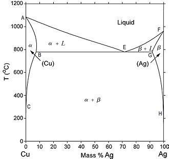 diagramme de phase fer silicium alliage wikip 233 dia