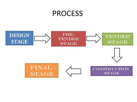 design and build contract stages ici itd presentation project 1