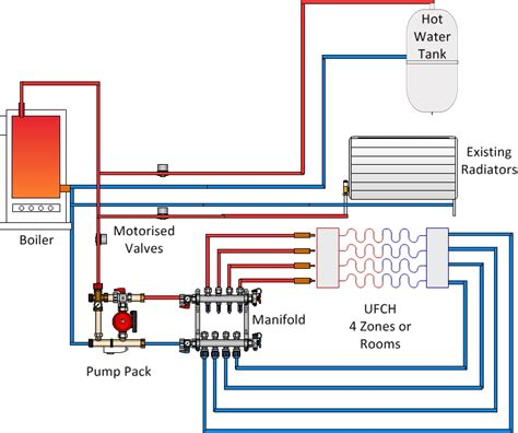 polypipe underfloor heating wiring diagram wiring diagrams