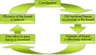 constipation homeopathic treatment india