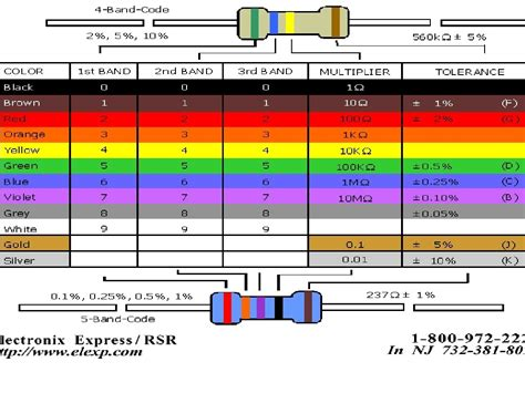 resistor chart help with resistor color codes make