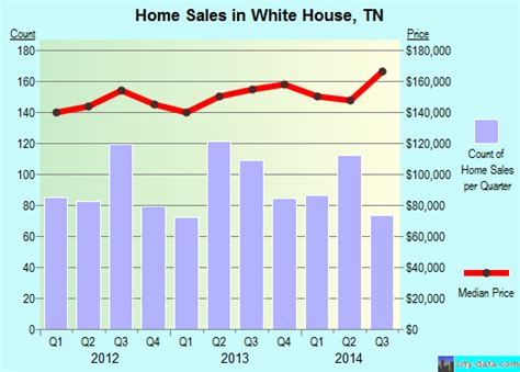 city of white house tn white house tennessee tn 37188 profile population maps real estate averages