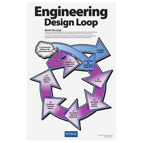 typography loop engineering design loop poster set w60112