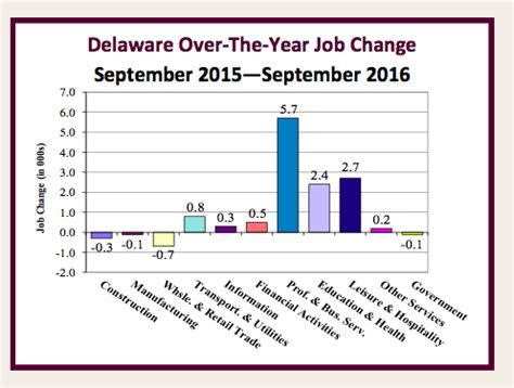 Delaware Unemployment Office by Delaware Unemployment Rate Stays Stuck At 4 3 Percent