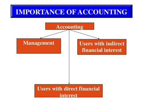 Mpa Vs Mba Accounting by 1 Intro To Financial Accounting Mba