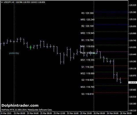sdx tz metatrader 4 pivot point indicator