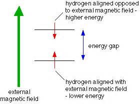 How Does Proton Nmr Work What Is Nuclear Magnetic Resonance Nmr Chemical
