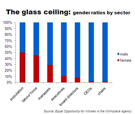 Ceiling Effect Psychology by Glass Cliff Set To Replace Glass Ceiling Mdscurr