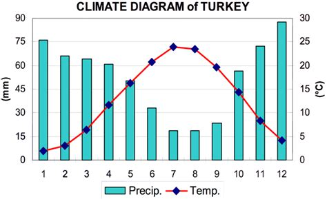 what does a climate diagram summarize file climate diagram of turkey sensoy s et al 2008