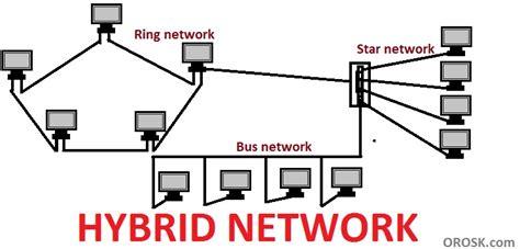 tutorialspoint computer network lan topologies kullabs com