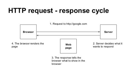 Javascript Tutorial Http Request | go web 程式設計入門教學 web 基礎 happycoder 自學程式好好玩 自學程式設計 電腦科學