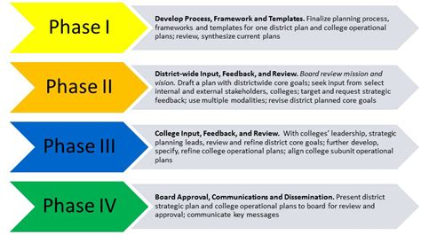 developing a strategic plan template district wide strategic plan seattle colleges