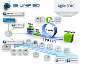 managing agile sdlc within a unified digital enterprise