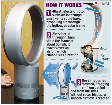 how dyson fan works bladeless fan how it works price reviews