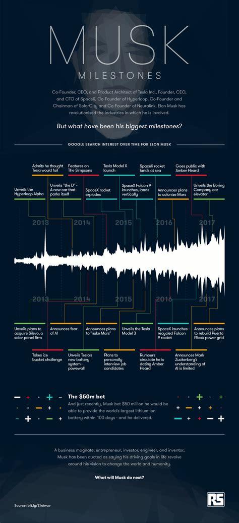 elon musk timeline elon musk s biggest milestones per google trends