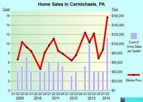 carmichaels pennsylvania pa 15320 profile population
