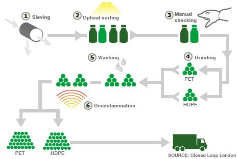 glass recycling process diagram recycling equipment manufacturers and companies