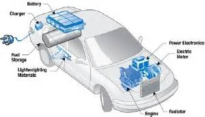Electric Vehicles Technology Hybrid Electric Vehicles Cleaner Healthier Alternatives