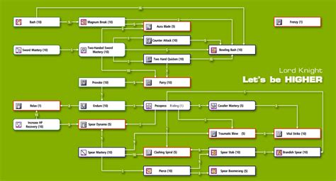 calculator ragnarok skill ragnarok knight skill tree related keywords ragnarok