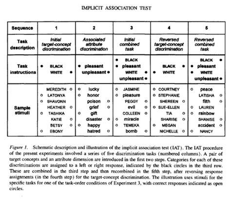 test iat implicit association test experiment software gilad feldman