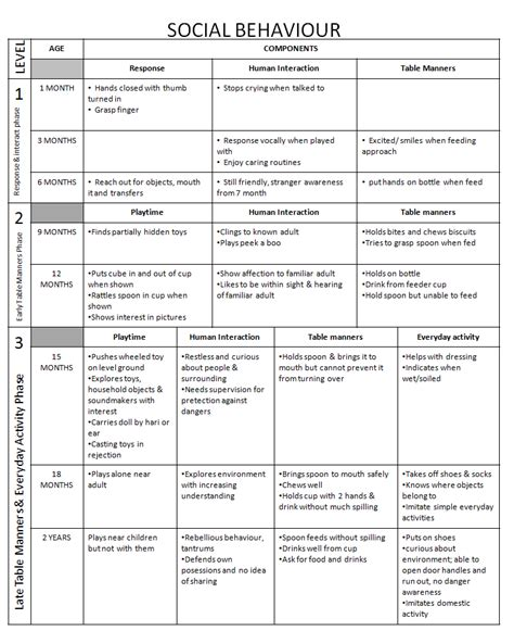 related pictures developmental milestones table chart