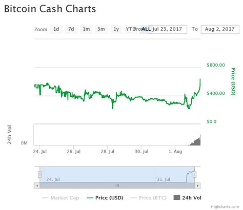 bitcoin now bitcoin has split what now