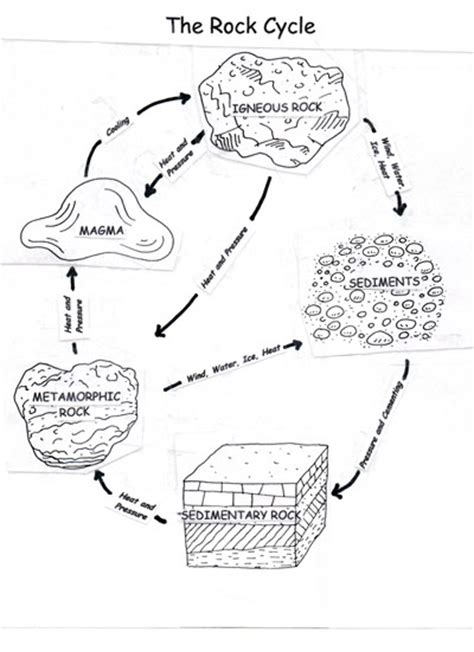 Rock Cycle Coloring Page learning about rocks