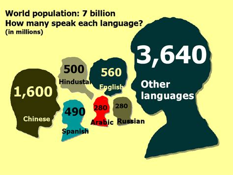 language it minority languages language
