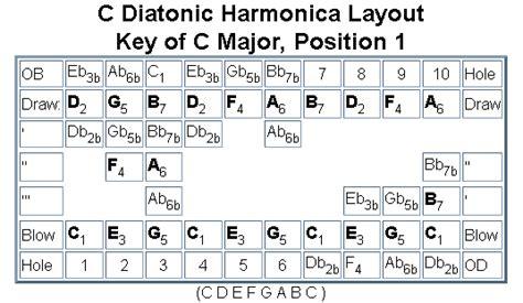 keyboard layout generator the harp reference key of c layouts