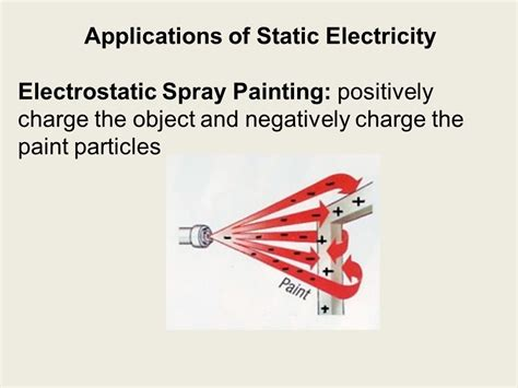 spray paint electrostatic applications of static electricity ppt