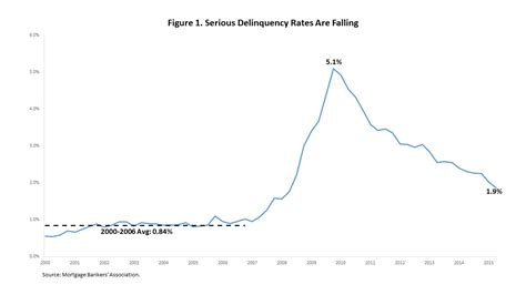 Mba Delinquency Rate by Serious Delinquency Rates Continue Their Descent Eye On