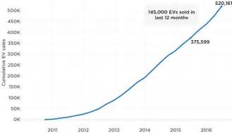 Graph Of Electric Car Sales The State Of The Electric Car Market In 4 Charts And