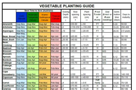 Sowing Chart: Vegetables, herbs and flowers