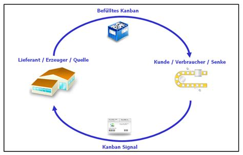 Gift Card Definition - kanban cards definition images