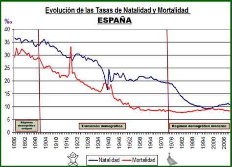 tasa natalidad 2015 evoluci 211 n de las tasas de natalidad y mortalidad en espa 209 a